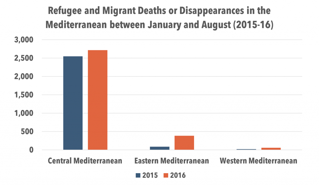 Mediterranean refugee and migrants deaths by migration route (2015-16)