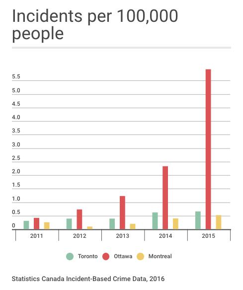 Human trafficking rate in Ottawa at all-time high, crushing Toronto