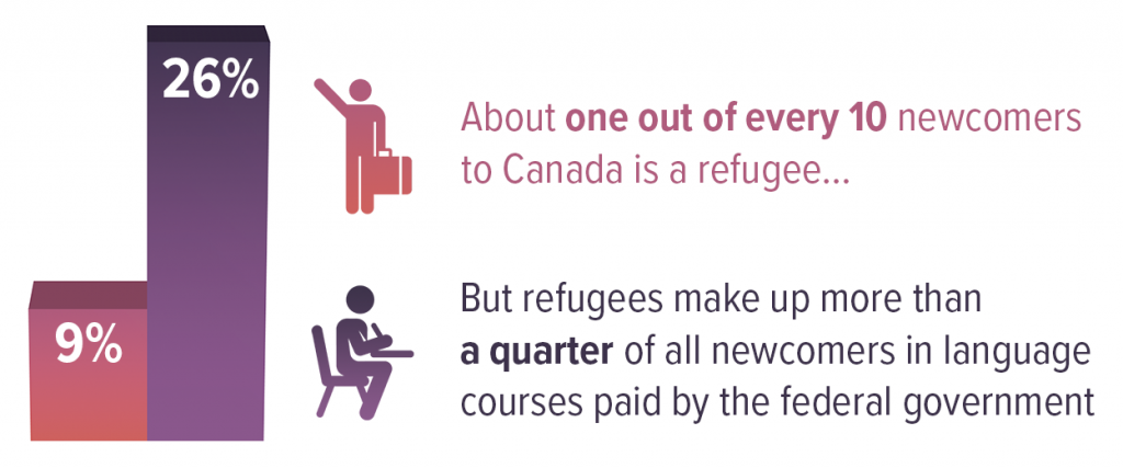 Refugees in Canada - Arrivals vs. Language Course Participation